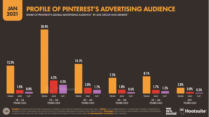 profile of Pinterest's advertising audience by age group and gender January 2021