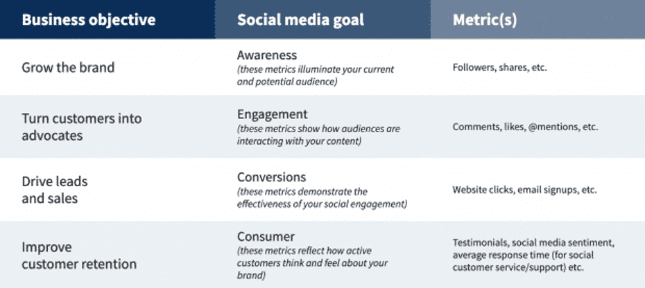 Social Media RFP: Best Practices and a Free Template