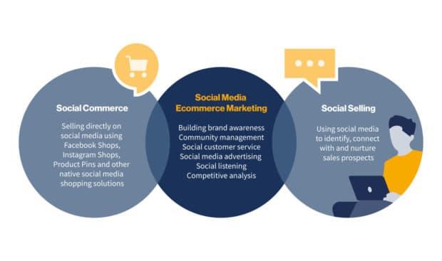 Venn diagram illustrating the overlap between social media ecommerce marketing, social commerce and social selling