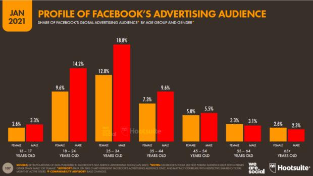 Altersprofil der Werbezielgruppe von Facebook