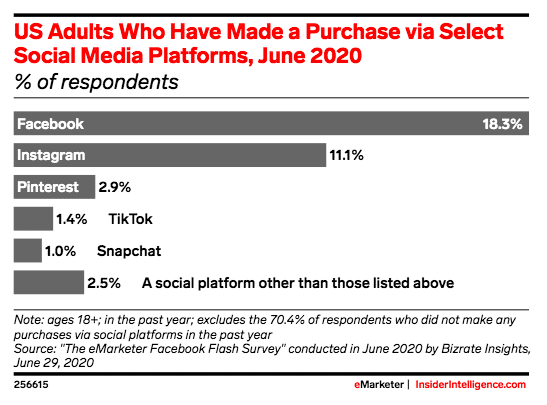 adults in the U.S. who have made a purchase via select social media platforms