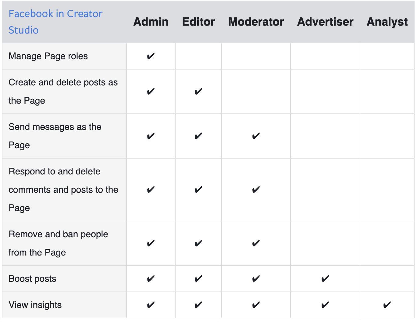 page roles in Facebook Creator Studio