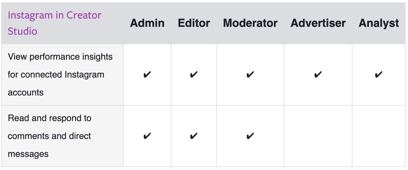 roles in Instagram Creator Studio
