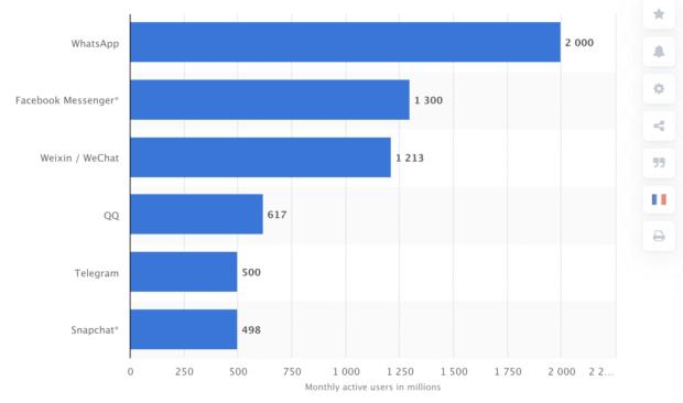Monatlich auf Social-Media-Plattformen aktive Nutzer in Millionen