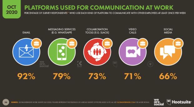 Plattformen, die zur beruflichen Kommunikation genutzt werden