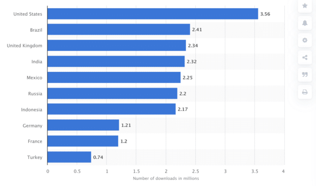 Anzahl der Downloads von Social-Media-Plattformen in Millionen