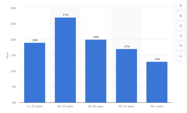 Captura de pantalla de un gráfico sobre demografía de WhatsApp de Statista