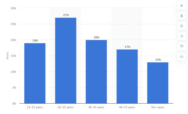 American WhatsApp users demographics