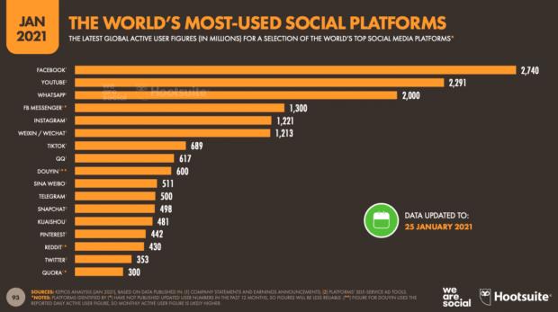 Captura de pantalla del reporte anual digital de Hootsuite y We Are Social
