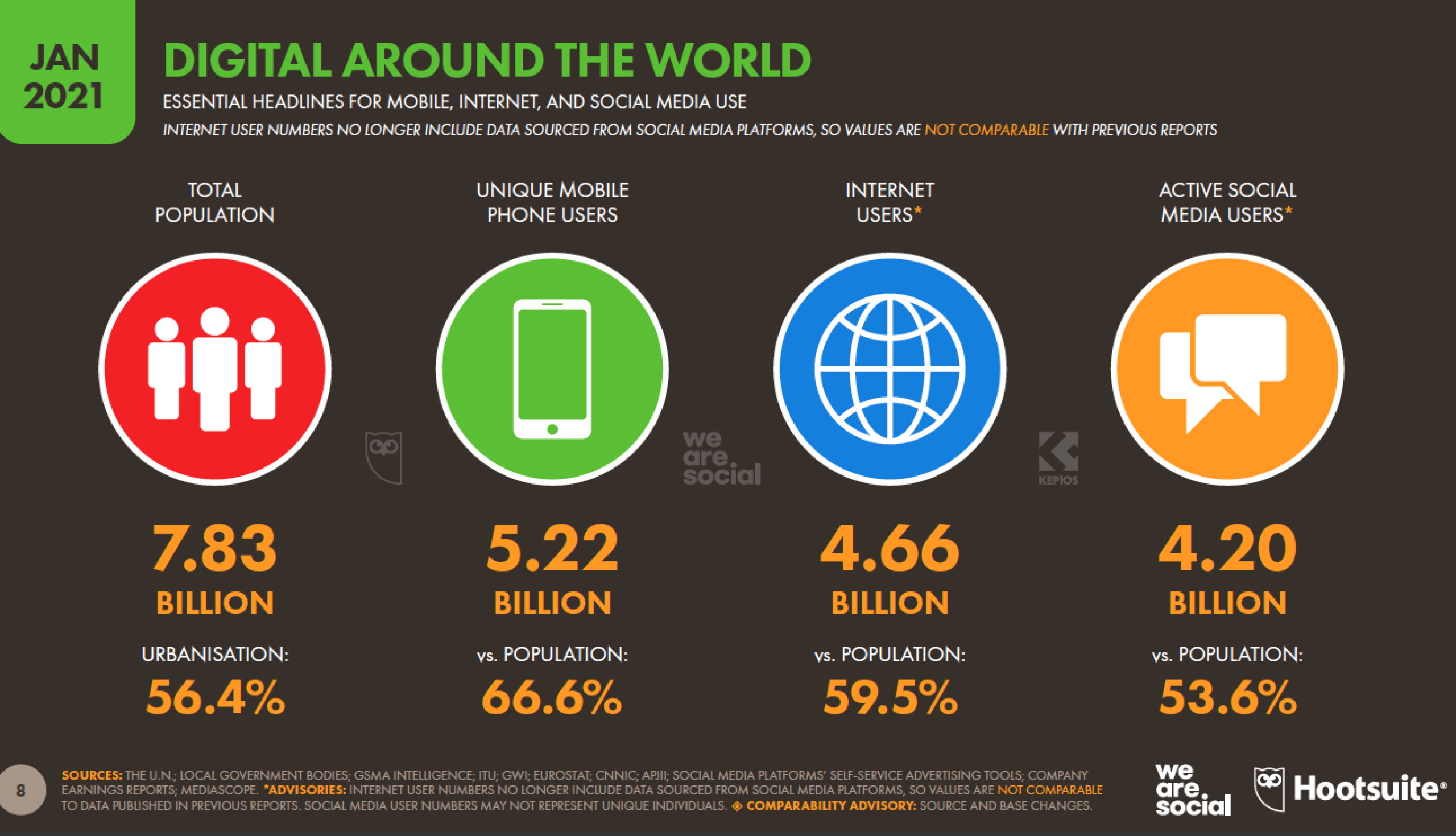 mobile, internet and social media use globally