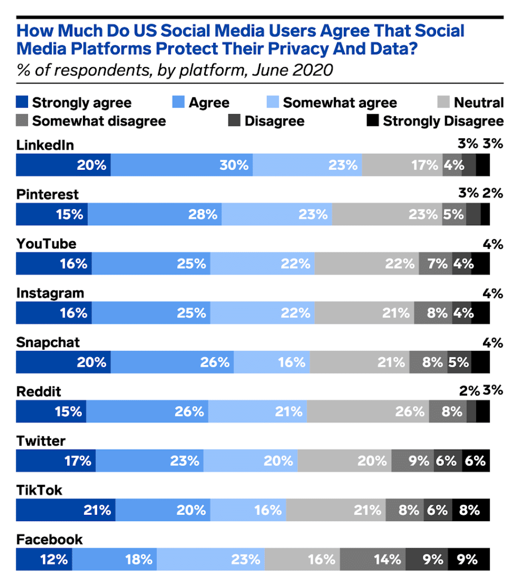 social media platforms privacy and data protection