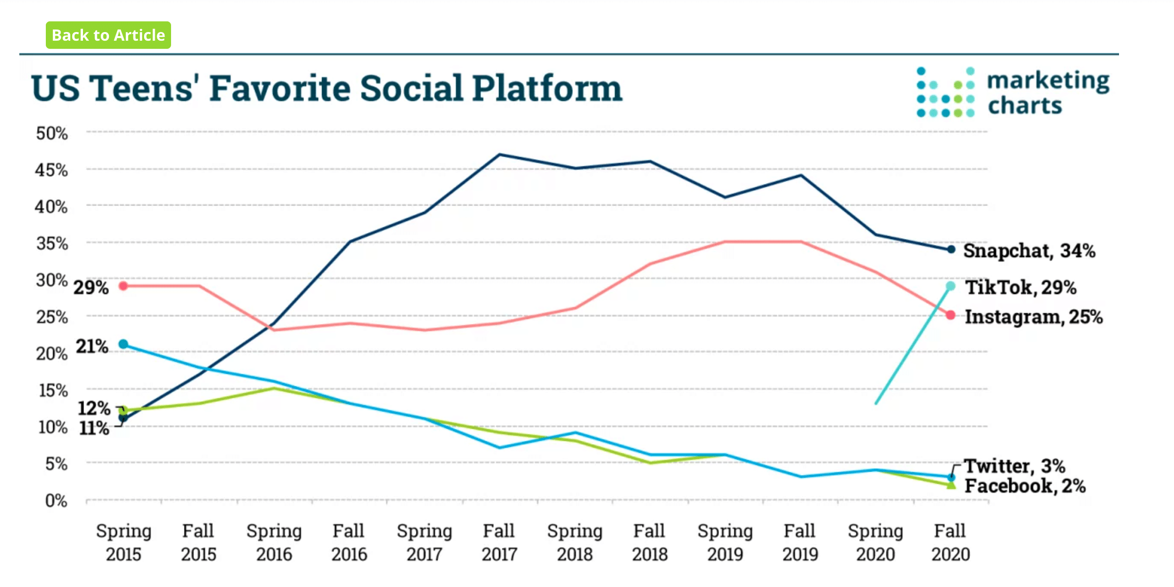 The most popular social platform for US teenagers