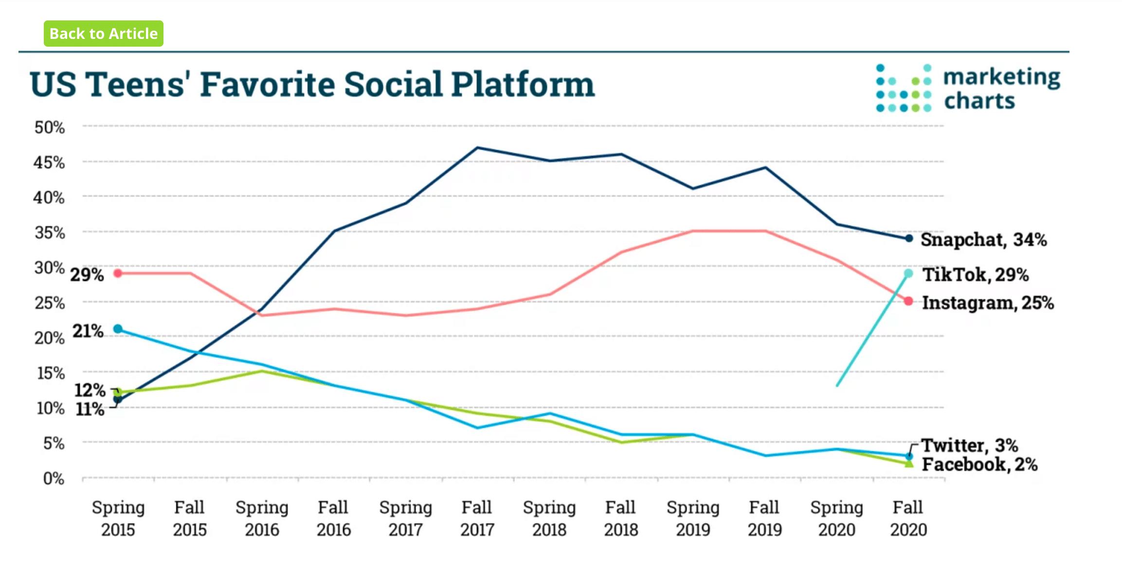 U.S. teens' favorite social platform