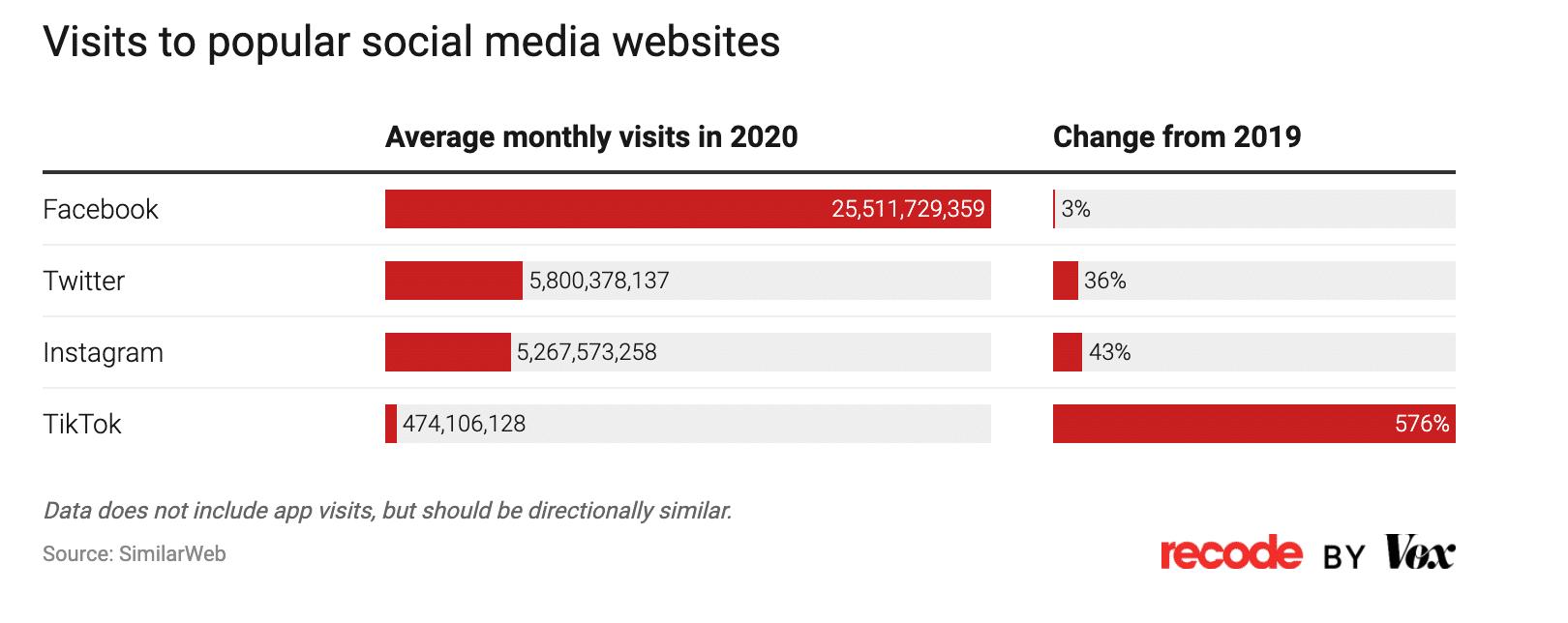 visits to popular social media websites data