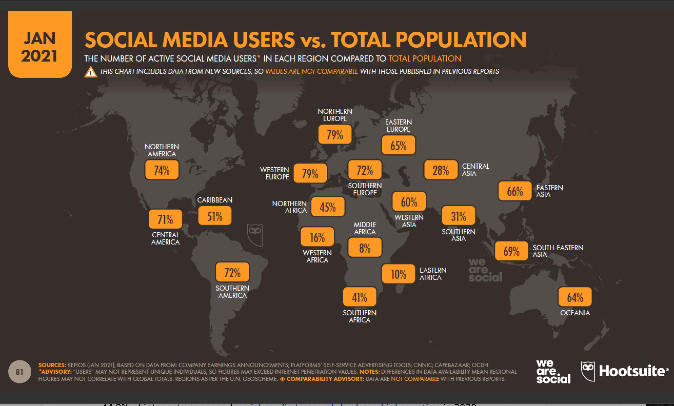 social media users vs. total population
