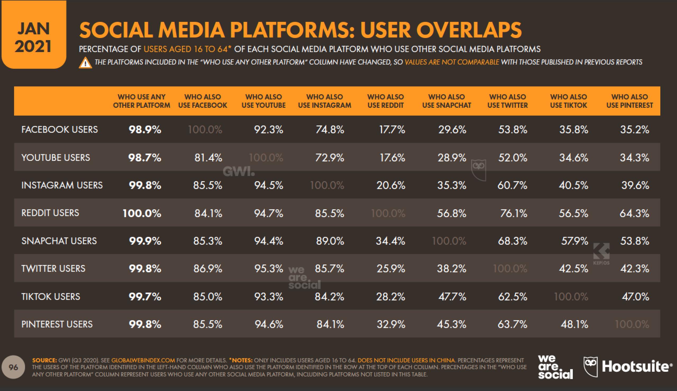 user overlaps on social media platforms