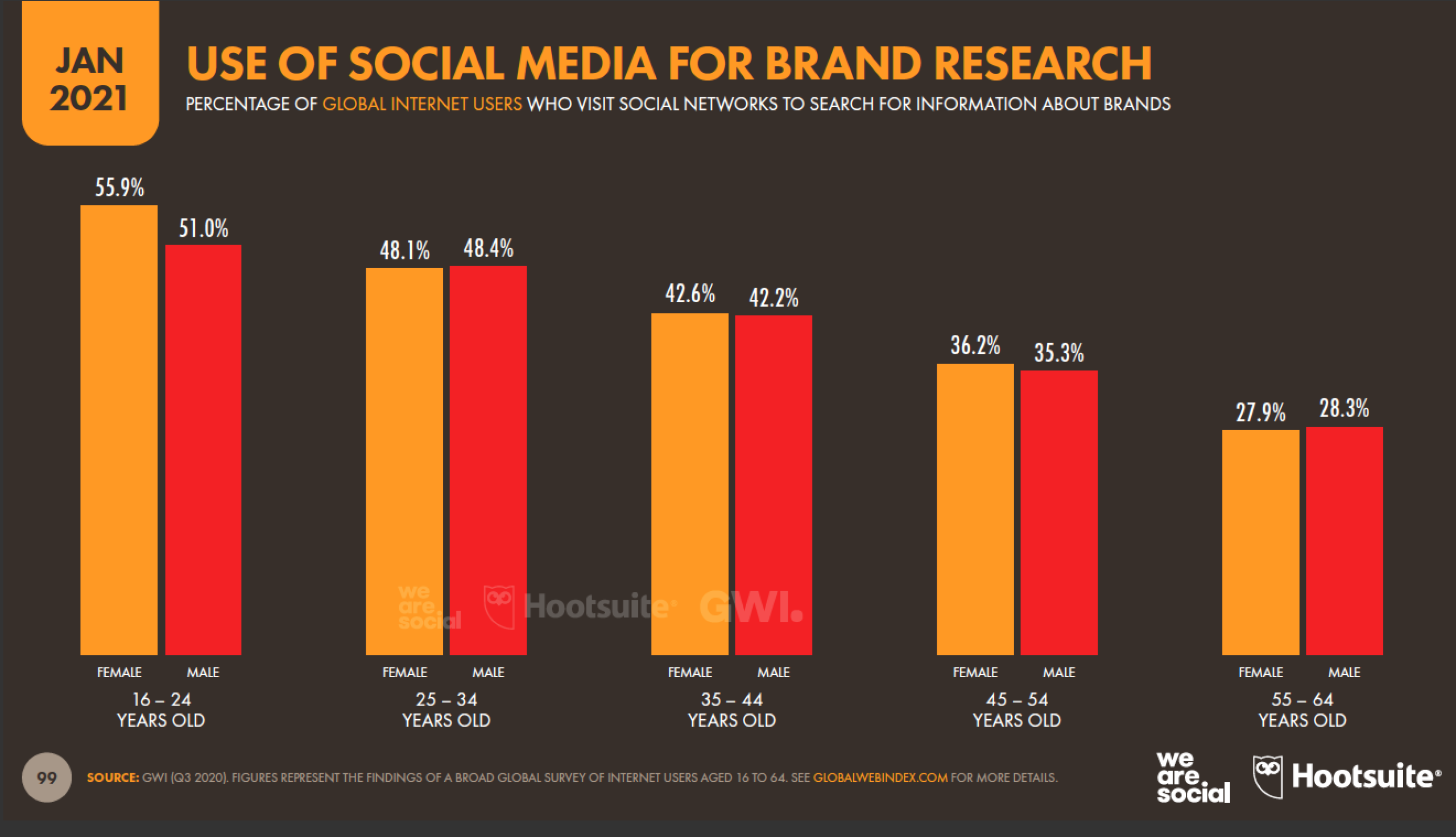 use of social media for brand research