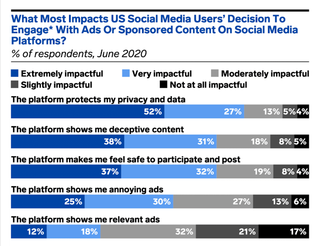 impacts on social media users' decisions to engage with ads