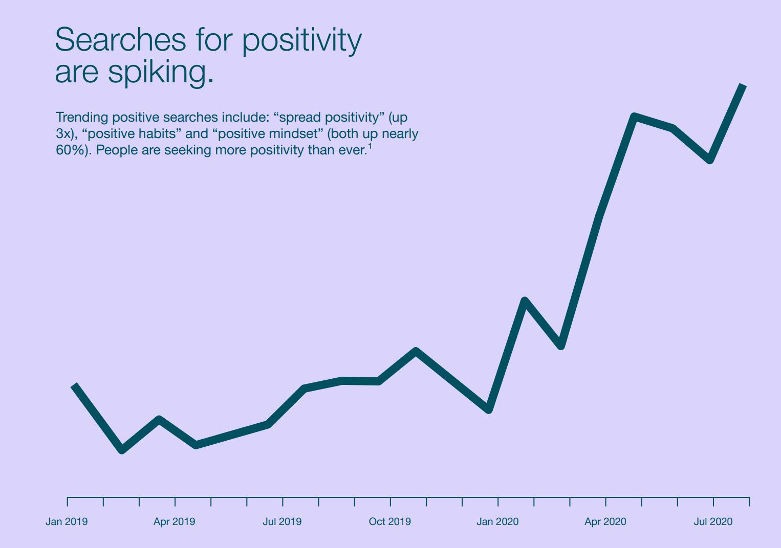 Pinterest positivity searches graph