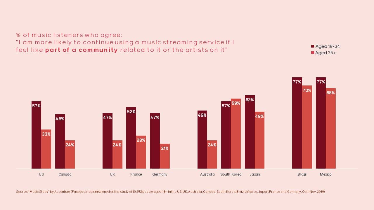 percentage of music listeners who are more likely to continue using a streaming service if they feel part of a community