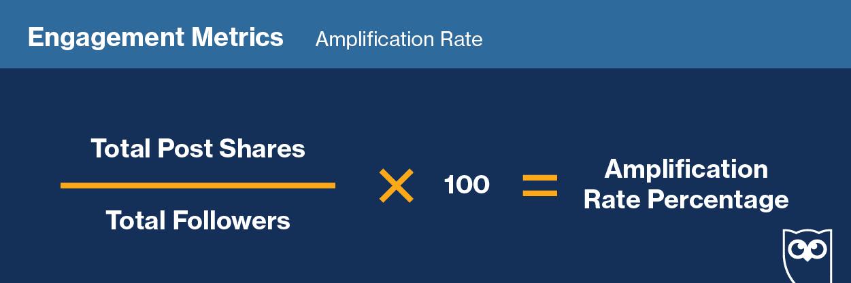engagement metrics amplication rate