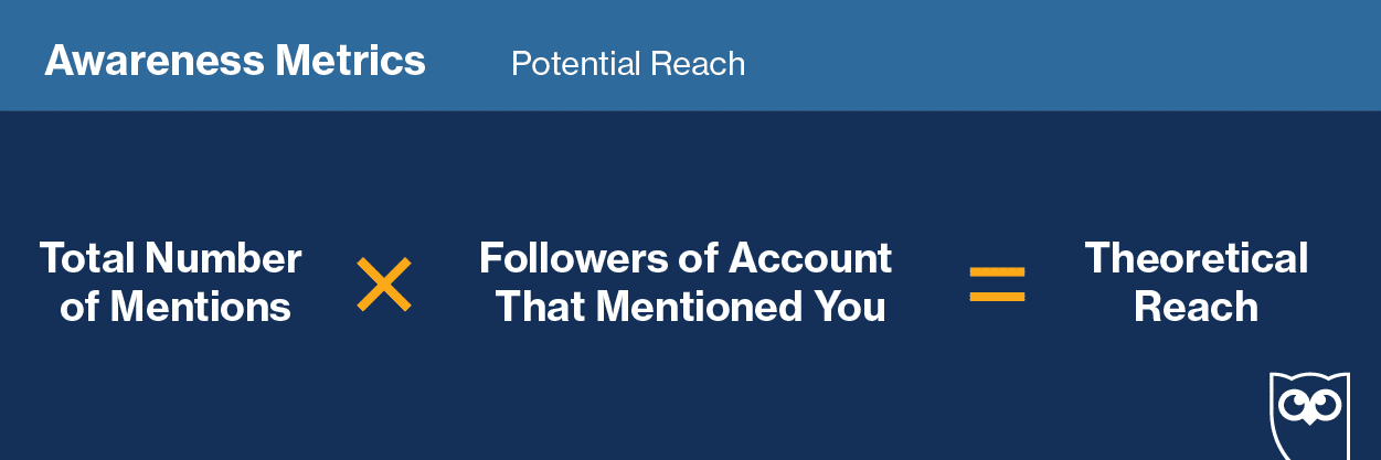 This measures the number of people who could see a post during a reporting period. Put another way, if one of your followers shared your post with their network, between 2% and 5% of their followers would factor into the post's potential reach.  Here's how to calculate potential reach: