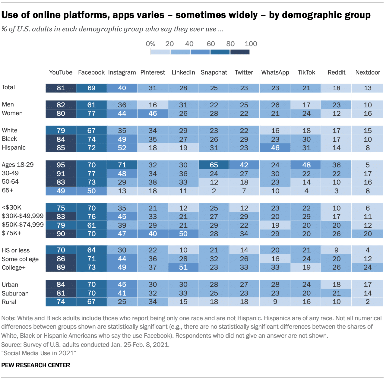 use of online platforms, apps varies by demographic group