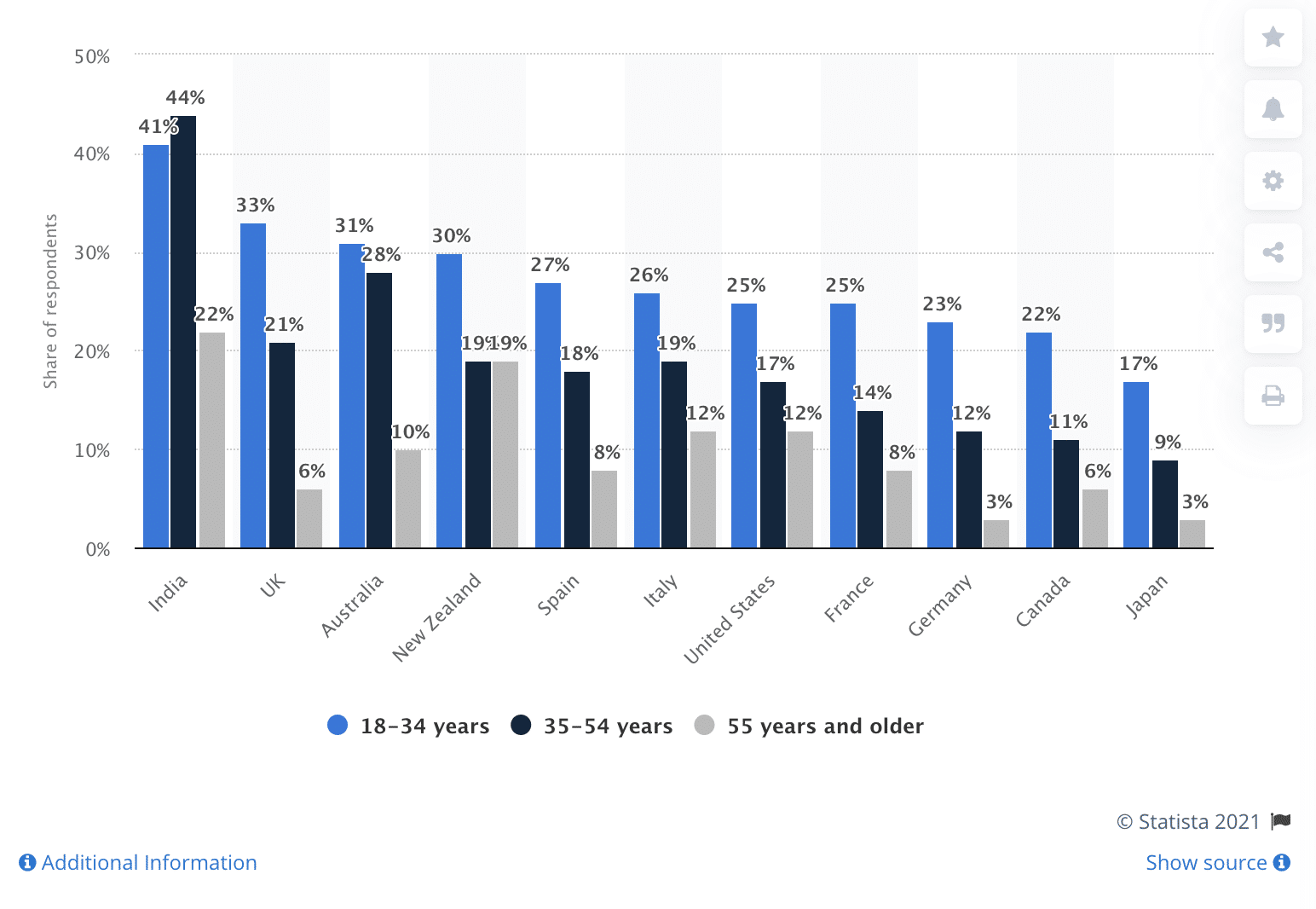 percentage of people by country who made a purchase via social media