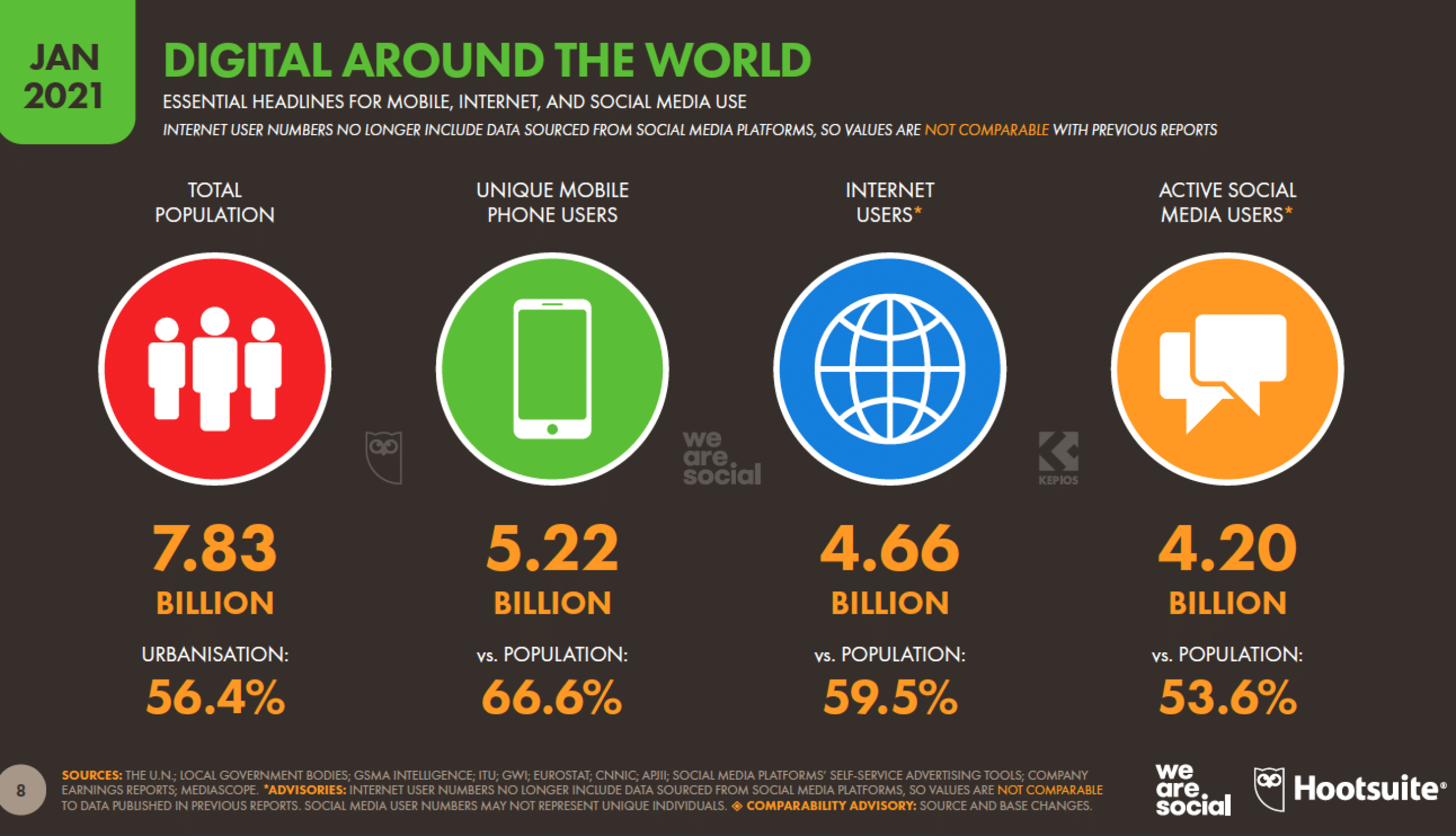 digital around the world mobile, internet and social media use