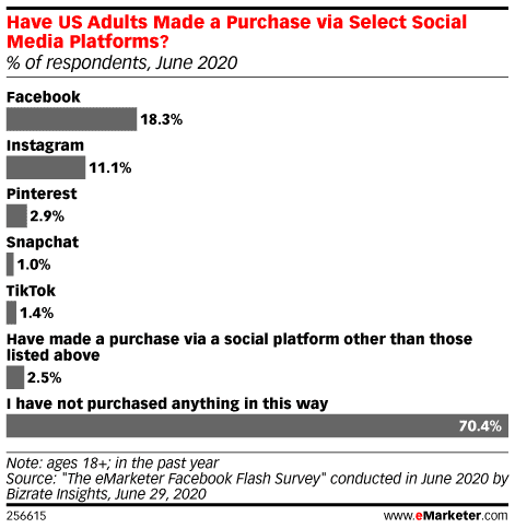 US adults who have made a purchase via select social media platforms
