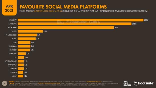 April 2021 favourite social media platforms