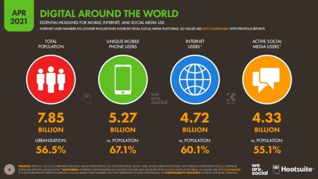 Estadísticas del reporte de redes sociales de 2021 de Hootsuite