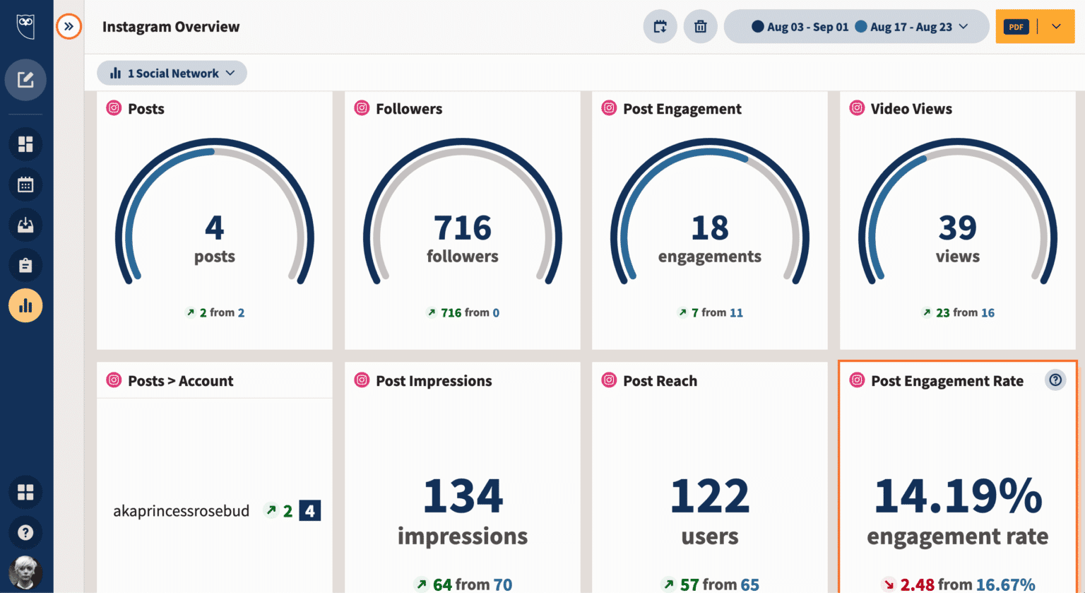 Instagram analytics in Hootsuite