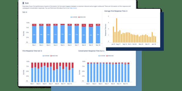 immagini che mostrano le metriche di customer care in Sparkcentral