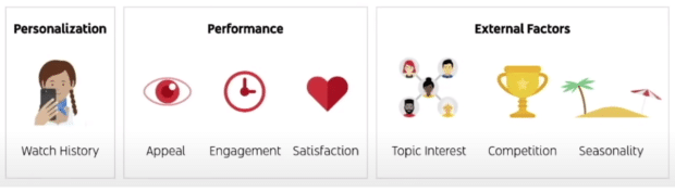 personalization performance and external factors