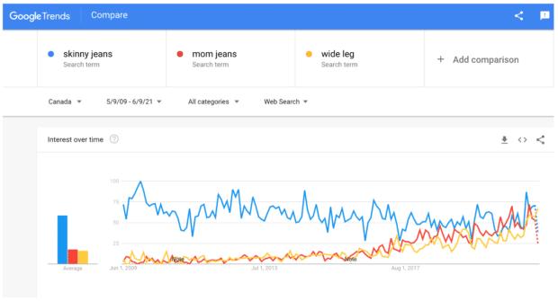 Google Trends compare search terms