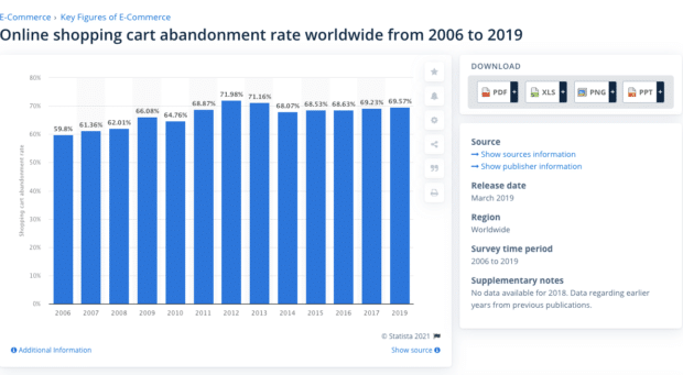 online shopping cart abandonment rate from 2006 to 2019