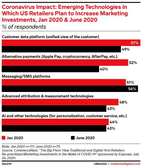 tecnologías emergentes Los minoristas de EE. UU. planean invertir más en marketing