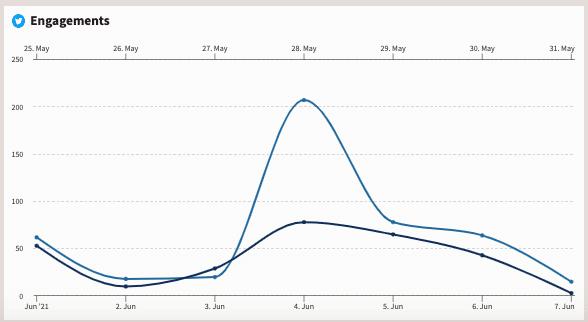 Twitter metrics in Hootsuite Analytics