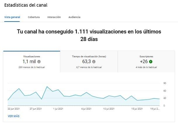 Captura de pantalla de la Estadísticas de YouTube