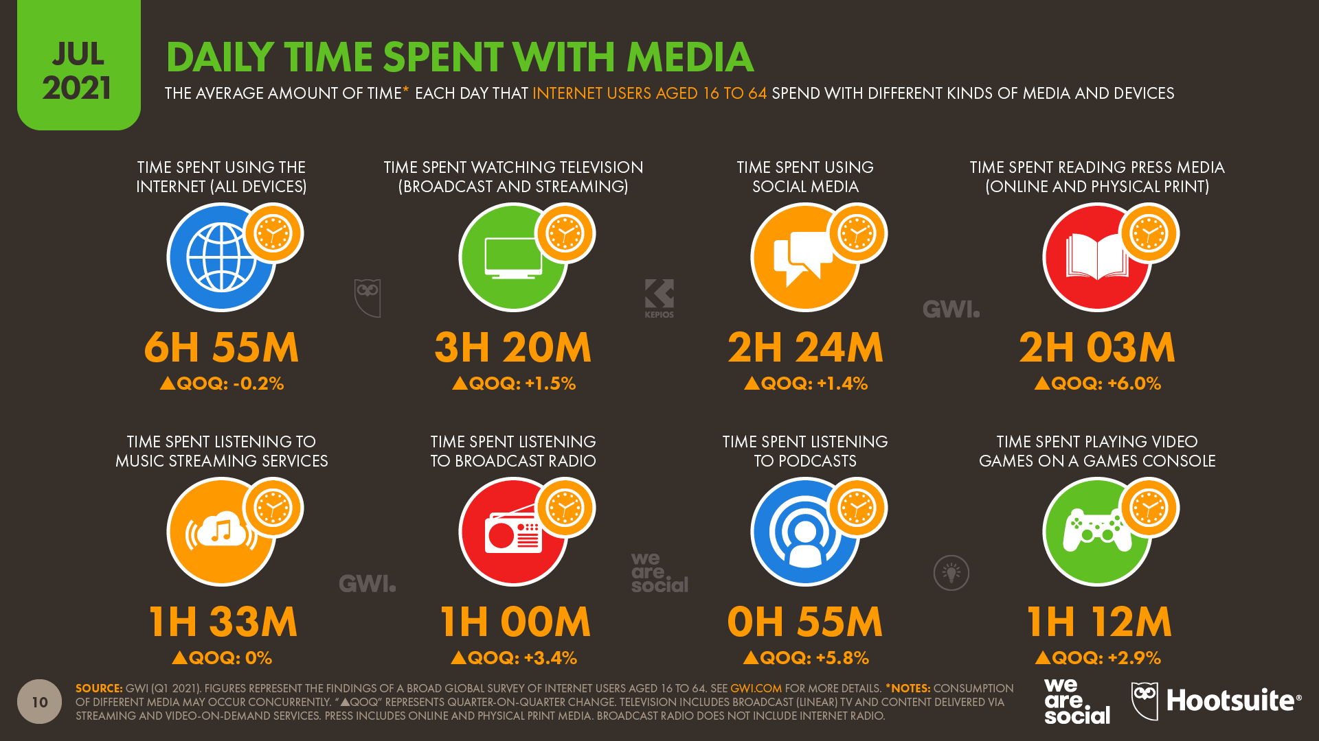 chart showing daily time spent with media as of July 2021