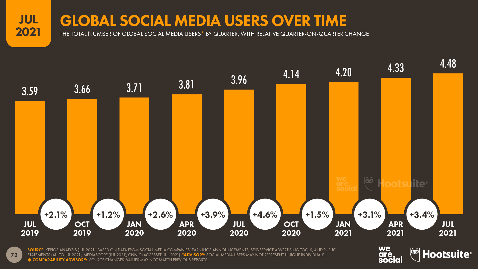chart showing global social media users over time as of July 2021