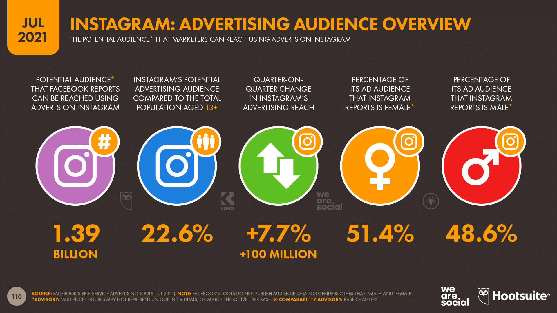 chart showing Instagram advertising audience overview as of July 2021