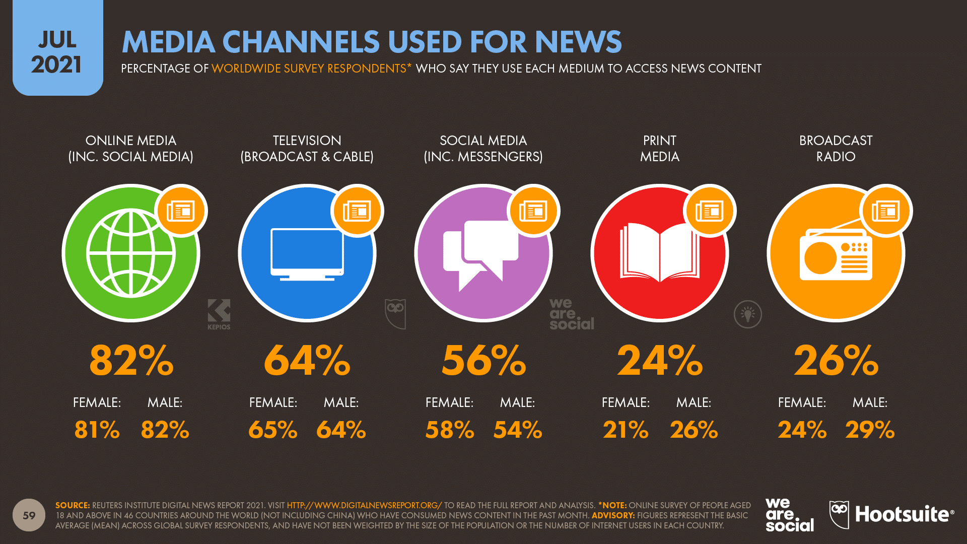 chart showing media channels used for news as of July 2021