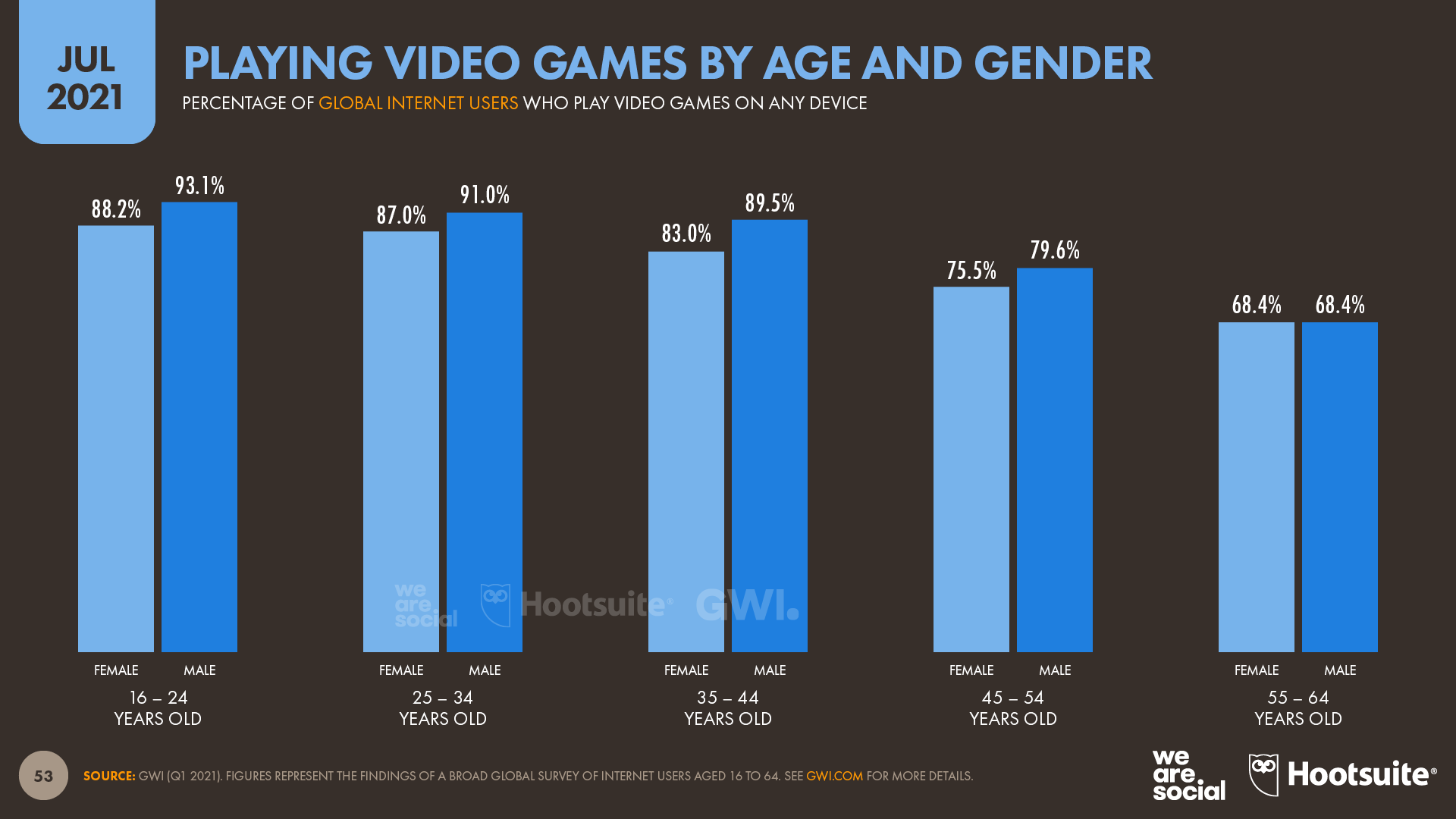 chart showing the activity of playing video games by age and gender as of July 2021