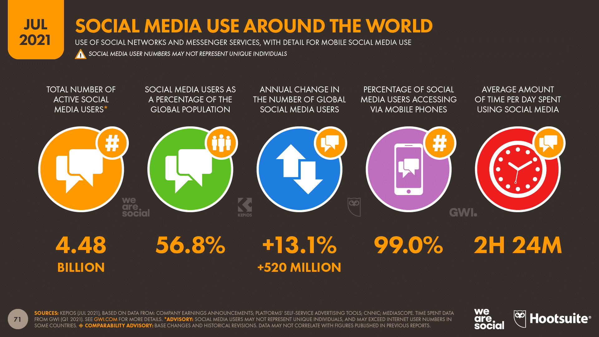 chart showing social media use around the world as of July 2021