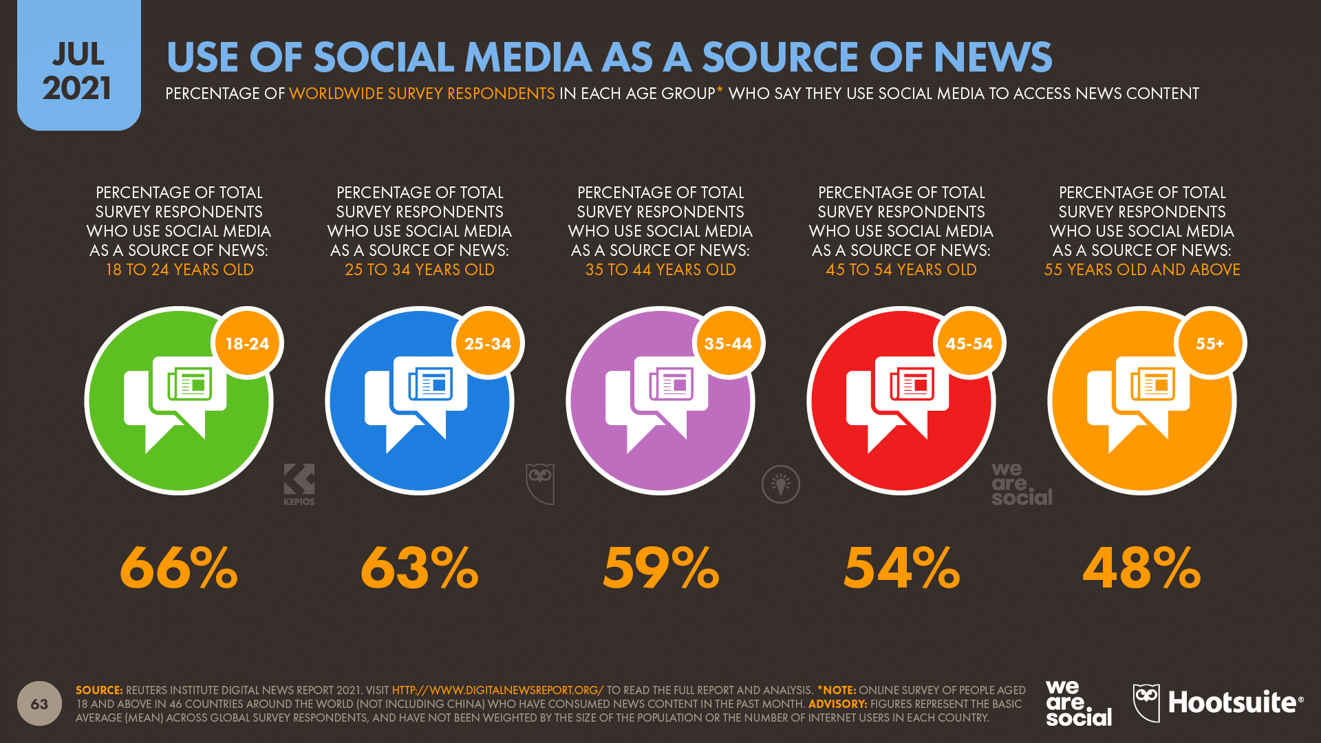 chart showing use of social media as a source of news as of July 2021