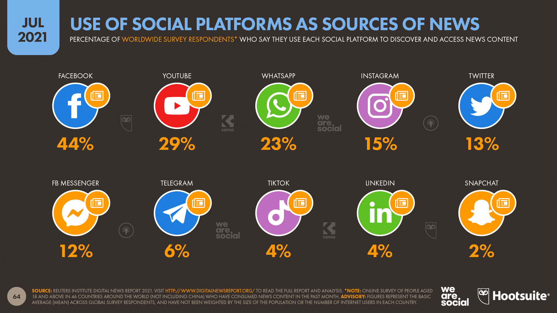 chart showing use of social platforms as sources of news as of July 2021
