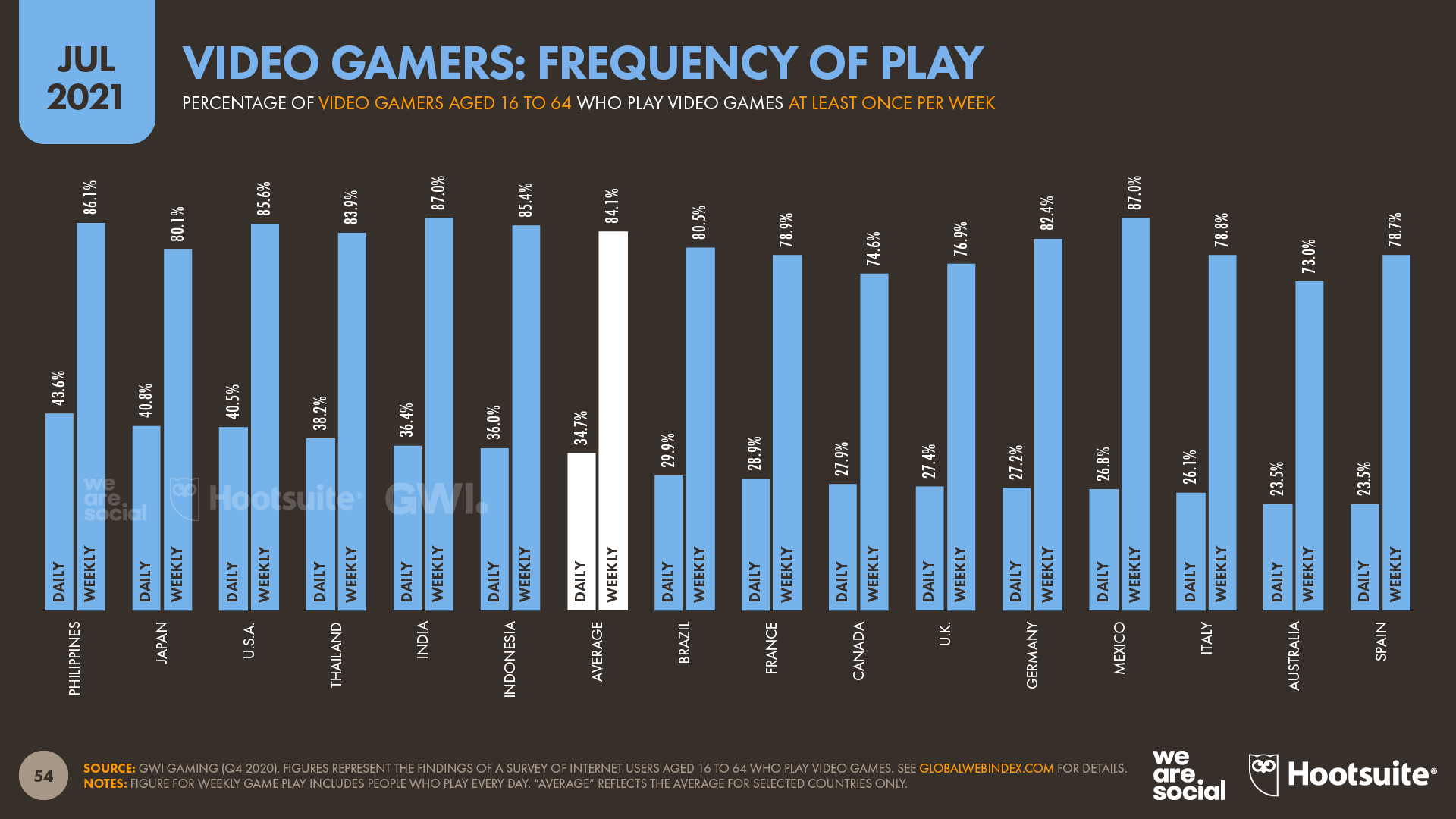 chart showing video gamers frequency of play as of July 2021