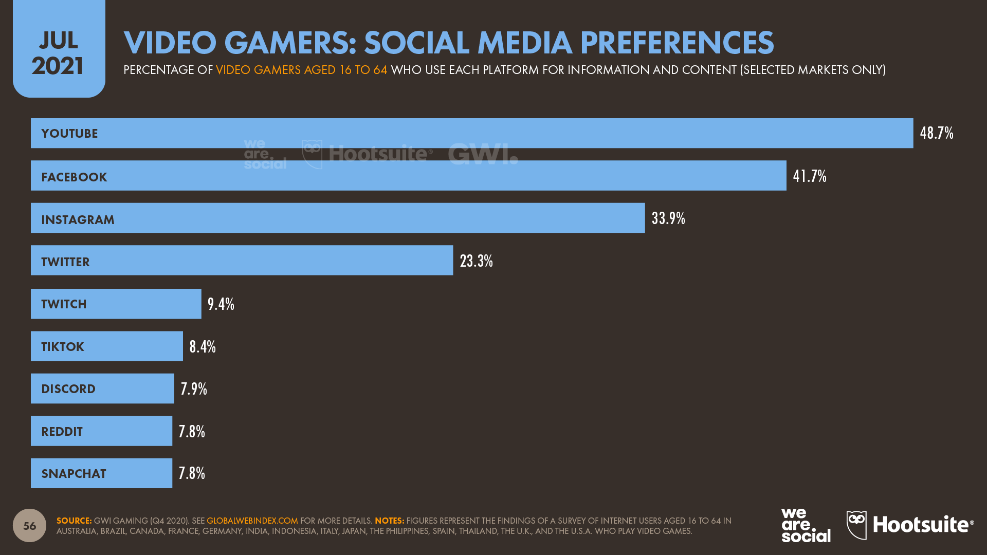 chart showing video gamers' social media preferences as of July 2021